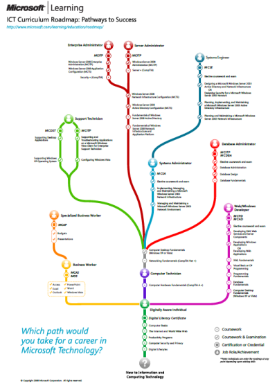 Skills Development Roadmap Choose your path to success